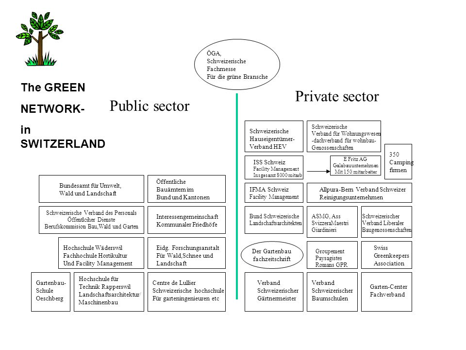 Private sector Public sector The GREEN NETWORK- in SWITZERLAND ÖGA,