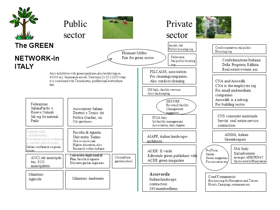 Public sector Private sector The GREEN NETWORK-in ITALY Assoverde