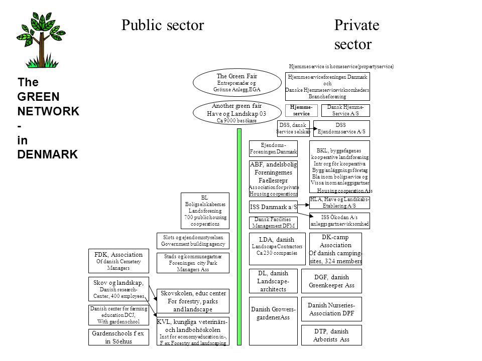 Public sector Privatesector The GREEN NETWORK- in DENMARK