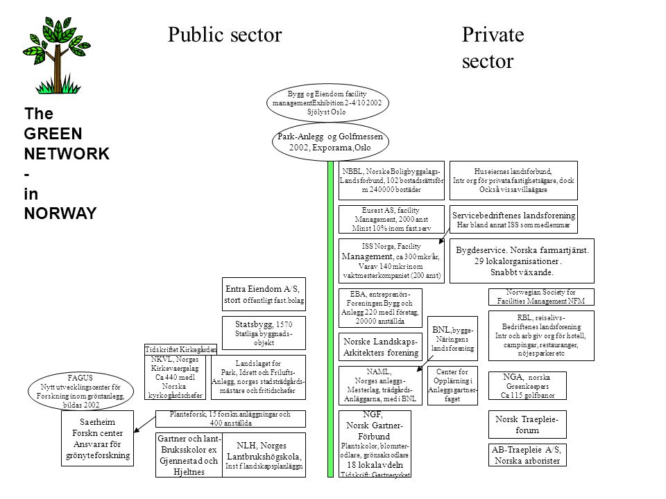 Public sector Private sector The GREEN NETWORK- in NORWAY