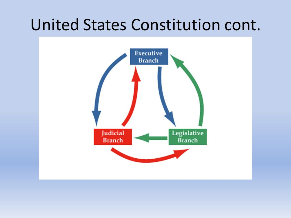 a paper on the constitution right of the united states The us constitution, bill of rights about the signers of the constitution eight years as the first president of the united states under the new constitution.