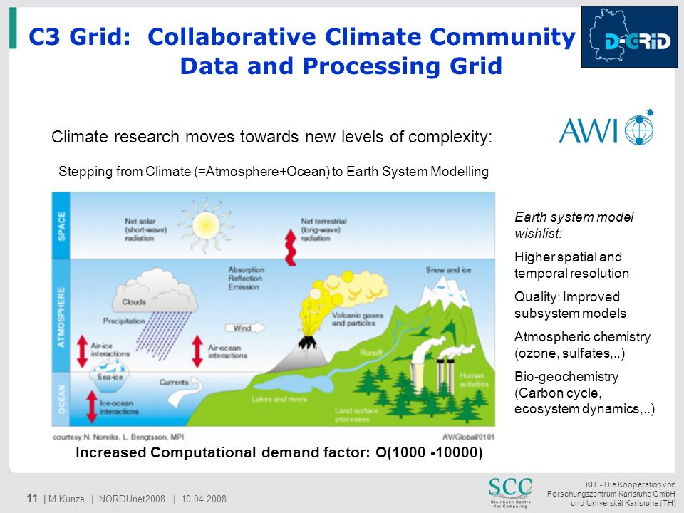 C3 Grid: Collaborative Climate Community