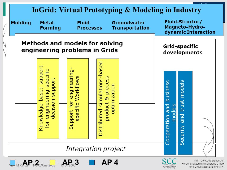 InGrid: Virtual Prototyping & Modeling in Industry