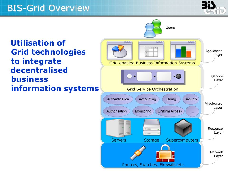 BIS-Grid Overview Utilisation of Grid technologies to integrate