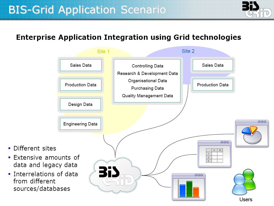 BIS-Grid Application Scenario
