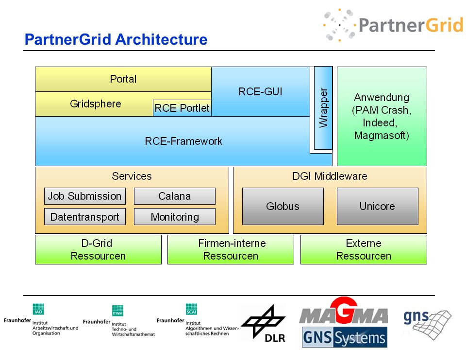 PartnerGrid Architecture