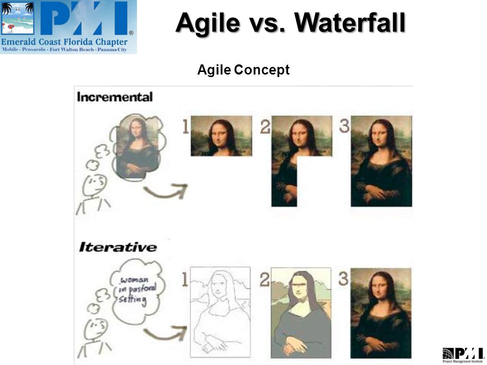 Agile vs waterfall what is agile methodology ppt video for When to use agile vs waterfall