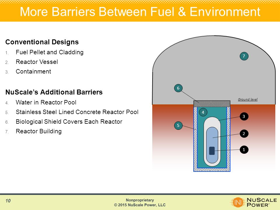 Nuscale power small modular reactors the future of nuclear for Pool design reactor