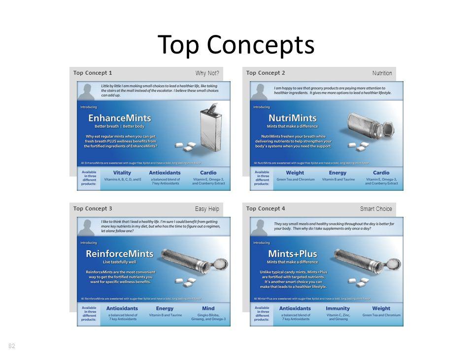 Top Concepts 82 Top Concept 1 Why Not Top Concept 2 Nutrition