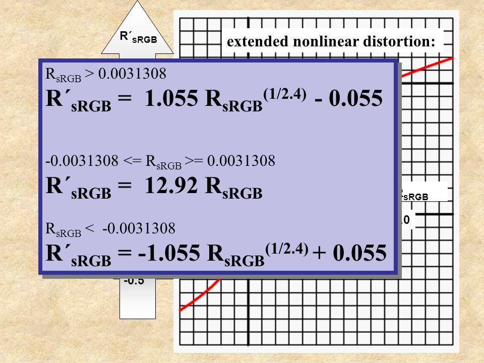 R´sRGB = 1.055 RsRGB(1/2.4) - 0.055 R´sRGB = 12.92 RsRGB