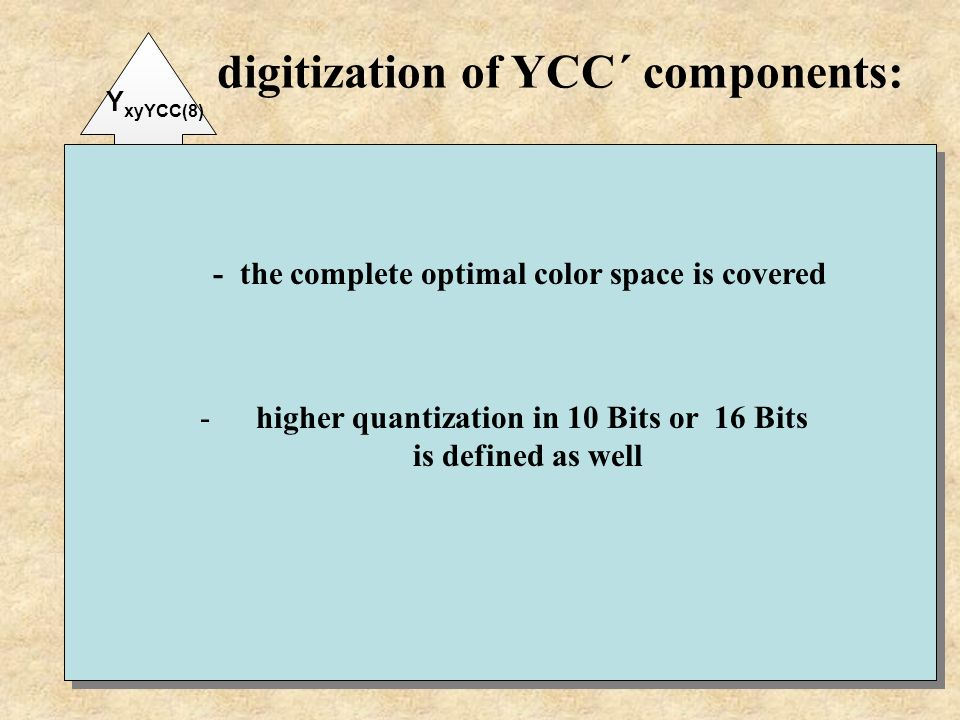 digitization of YCC´ components: