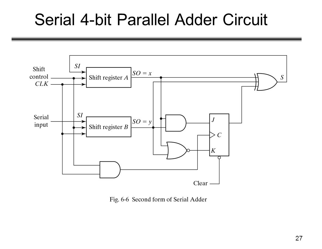 lecture 21: registers and counters (1) - ppt video online ... 4 bit adder circuit diagram waveform