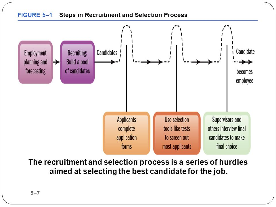 trilogy recruiting process Application i applied online the process took 2 weeks i interviewed at trilogy  health services interview very simple, not stressful i was given a tour of the.
