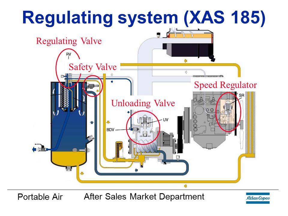 Regulating+system+%28XAS+185%29 basic compressor knowledge ppt video online download atlas copco xas 96 wiring diagram at mifinder.co