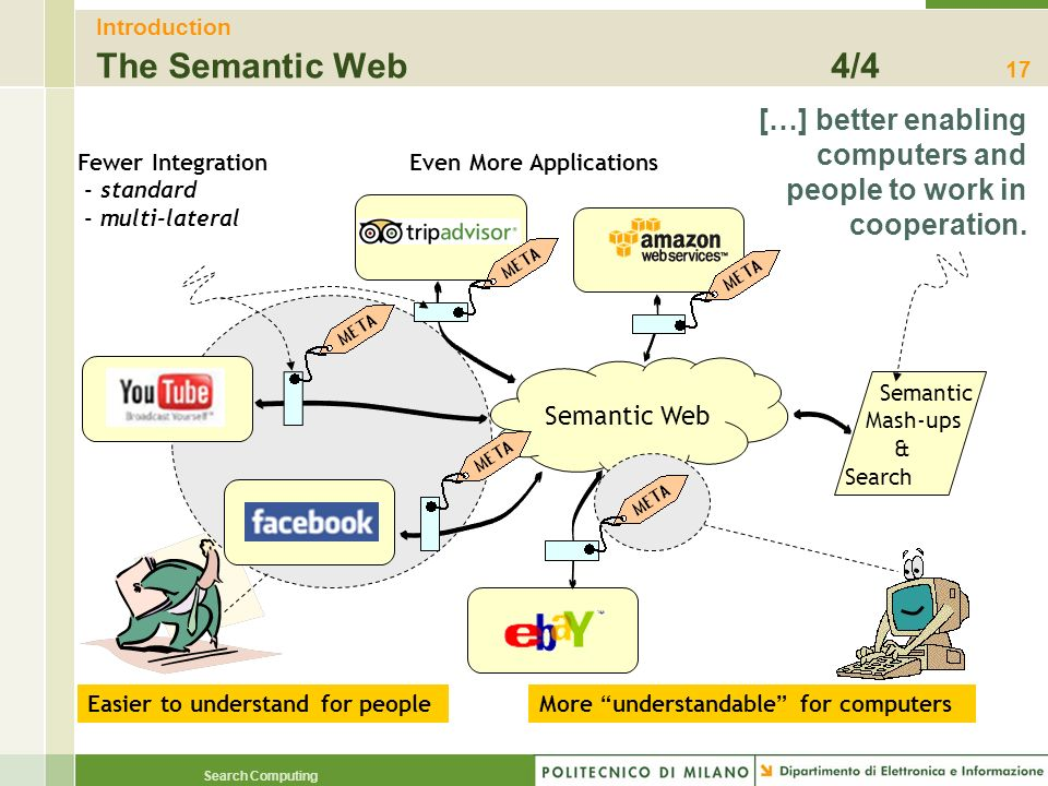 Introduction The Semantic Web 4/4