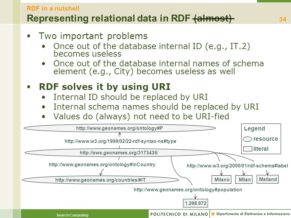 RDF in a nutshell Representing relational data in RDF (almost)