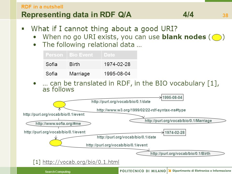 RDF in a nutshell Representing data in RDF Q/A 4/4