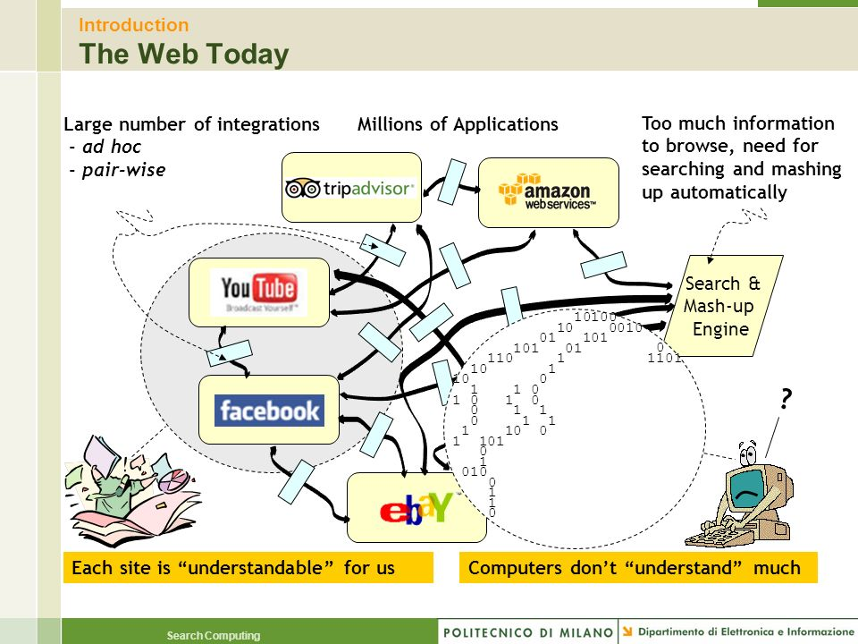 Introduction The Web Today
