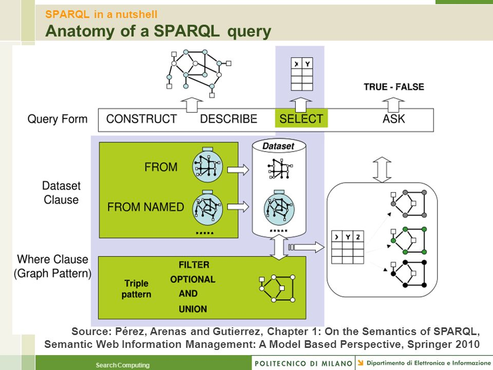 SPARQL in a nutshell Anatomy of a SPARQL query