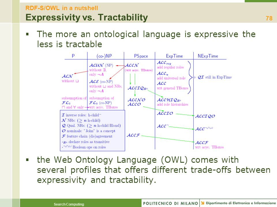 RDF-S/OWL in a nutshell Expressivity vs. Tractability