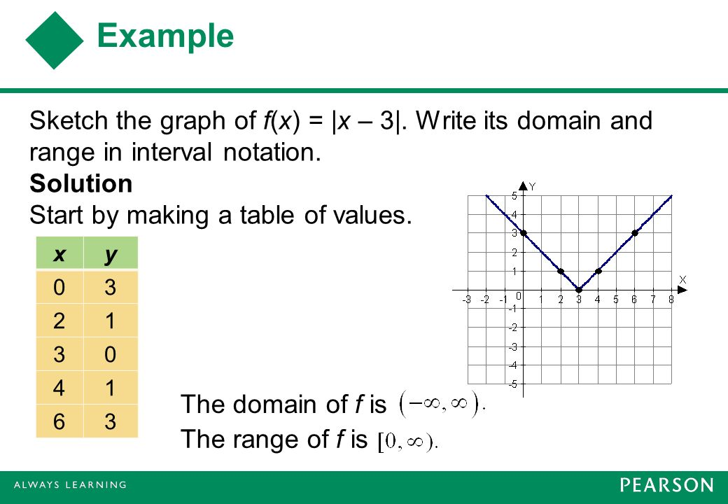 functions and their representations ppt video online