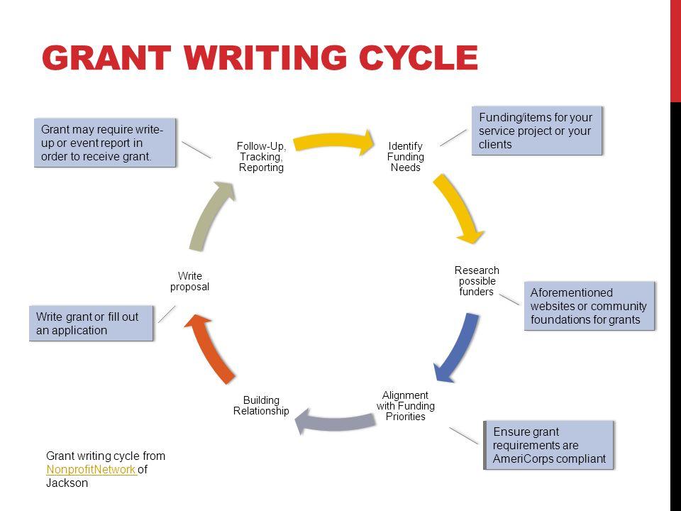 Grant writing services non profit