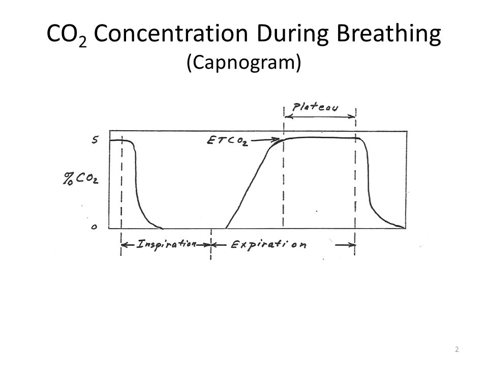 the concentration of co2 in the This example problem demonstrates how to use henry's law to calculate the concentration of a gas in solution under pressure.