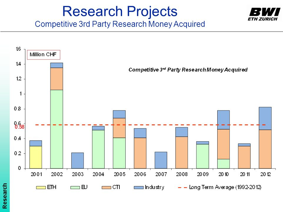 Research Projects Competitive 3rd Party Research Money Acquired