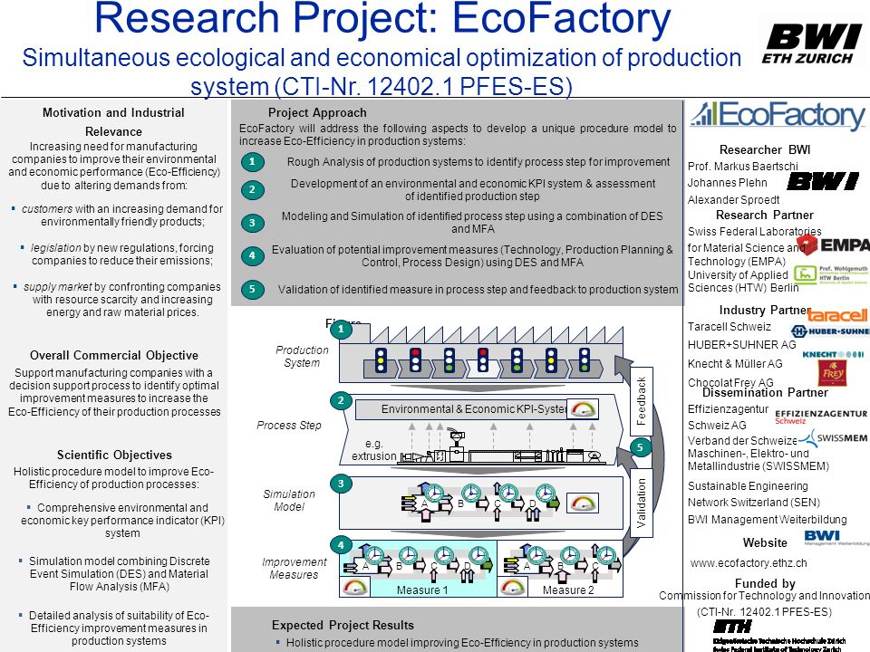 Research Project: EcoFactory Simultaneous ecological and economical optimization of production system (CTI-Nr. 12402.1 PFES-ES)