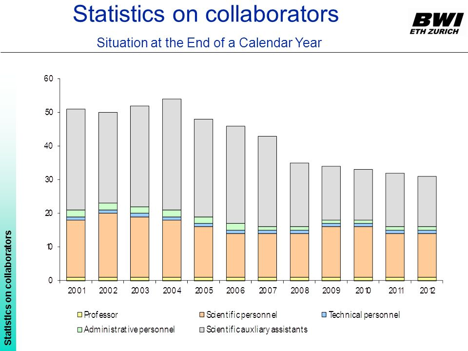 Statistics on collaborators Situation at the End of a Calendar Year