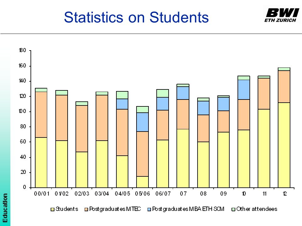 Statistics on Students