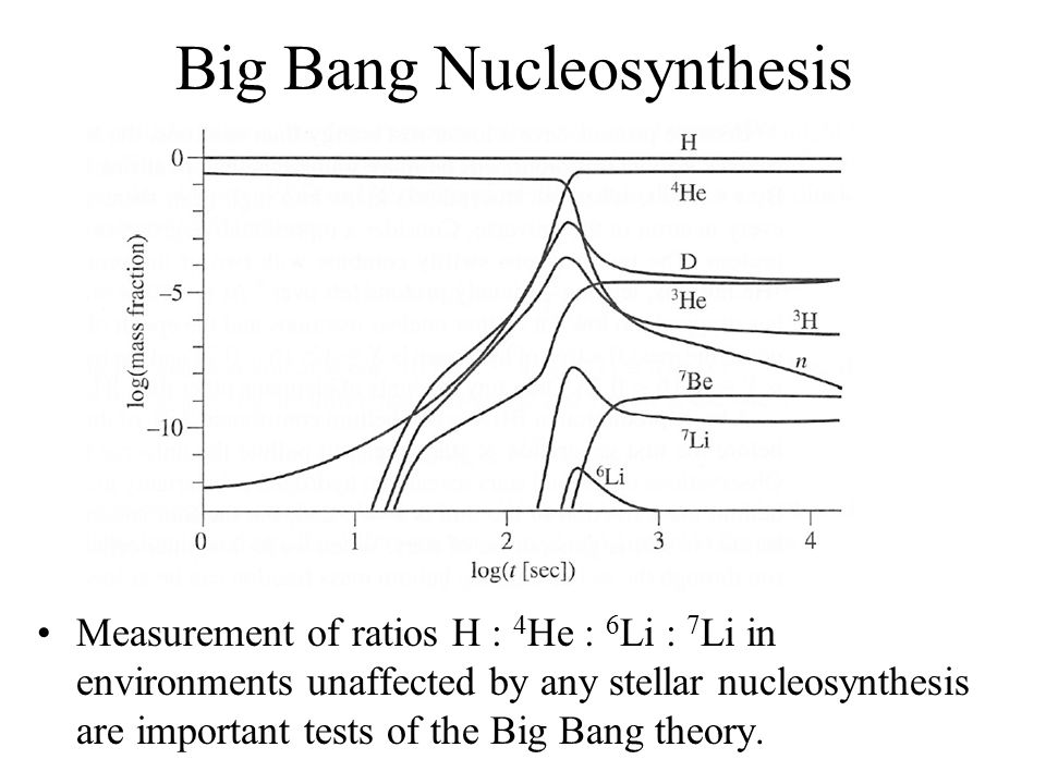 big bang nucleosynthesis equations Einstein initially dismissed friedmann's equations as the big bang the friedmann equations author.