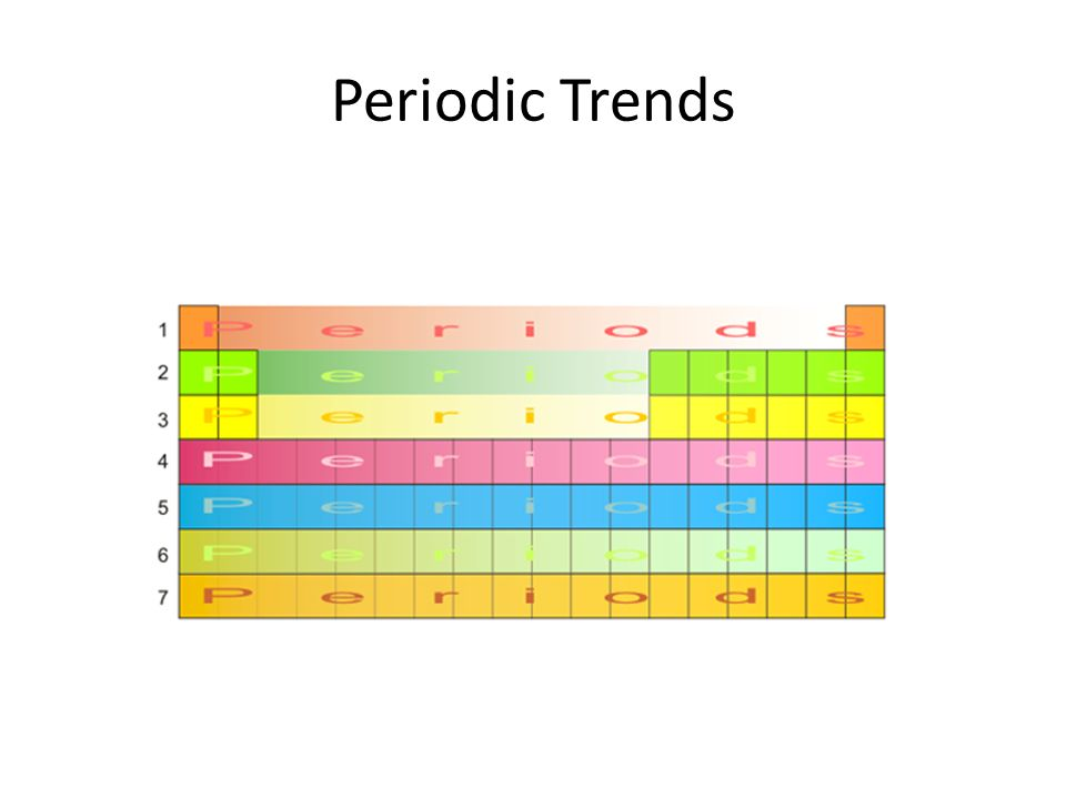 Periodic trends periodic table is arranged by atomic number groups 4 periodic trends urtaz Image collections