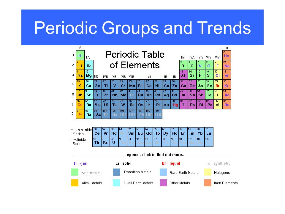 Periodic groups and trends ppt video online download 1 periodic groups and trends urtaz Image collections