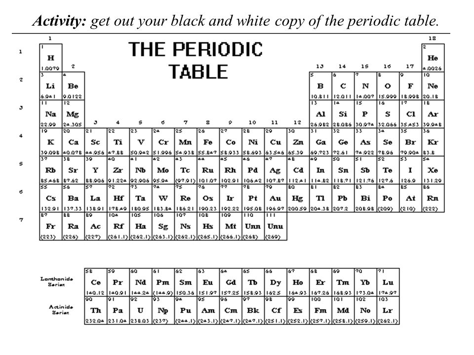 Periodic groups and trends ppt video online download 3 activity get out your black and white copy of the periodic table urtaz Images