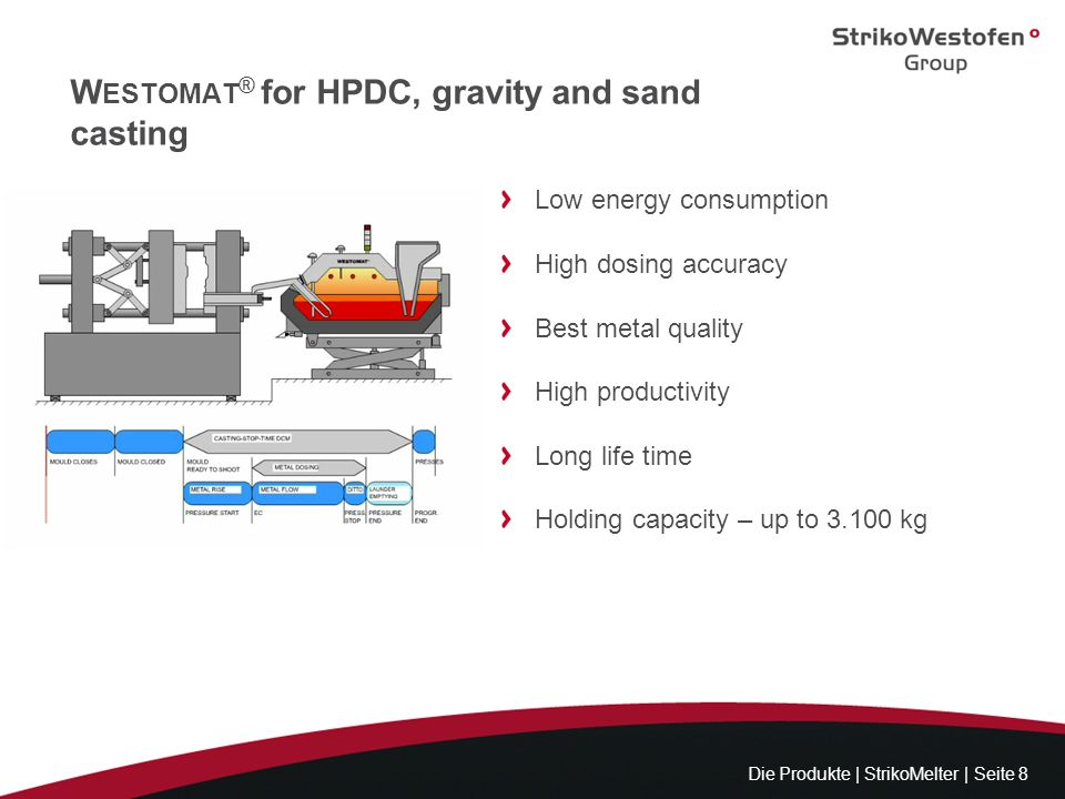 Westomat® for HPDC, gravity and sand casting