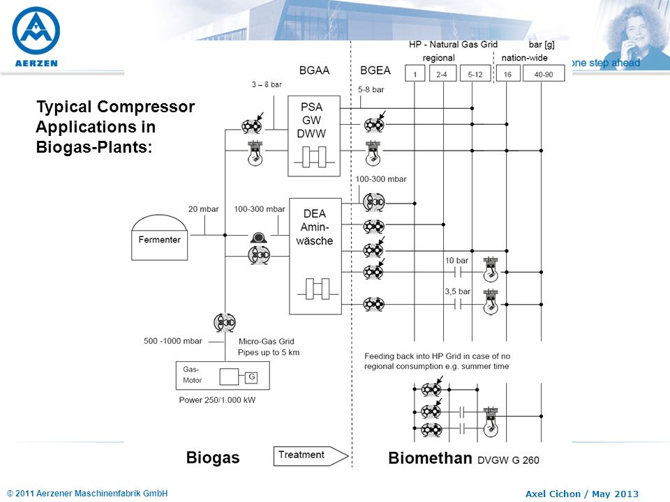 Typical Compressor Applications in Biogas-Plants: