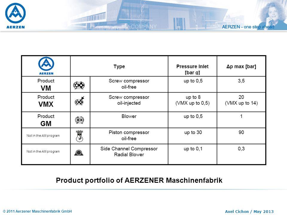 Product portfolio of AERZENER Maschinenfabrik