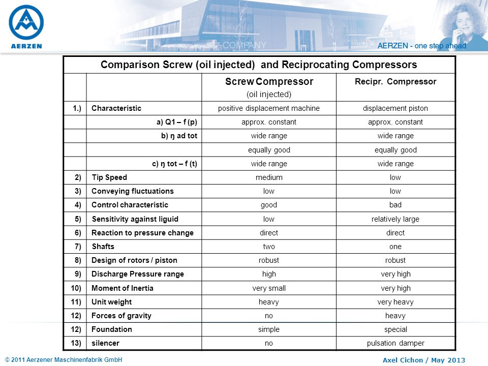 Comparison Screw (oil injected) and Reciprocating Compressors