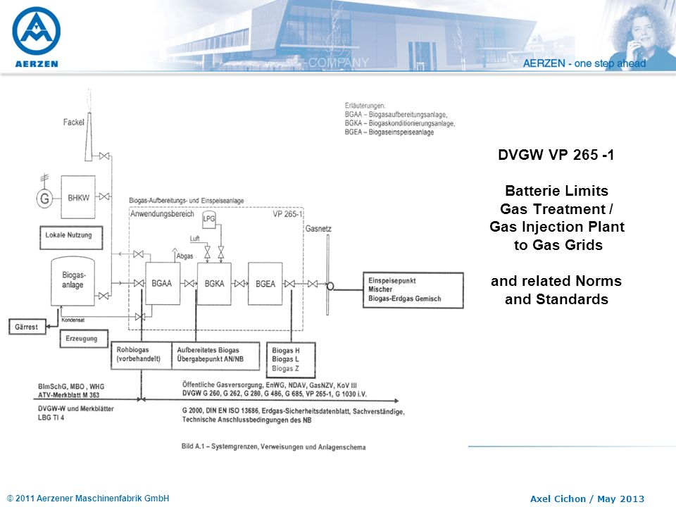 DVGW VP 265 -1 Batterie Limits Gas Treatment / Gas Injection Plant to Gas Grids and related Norms and Standards