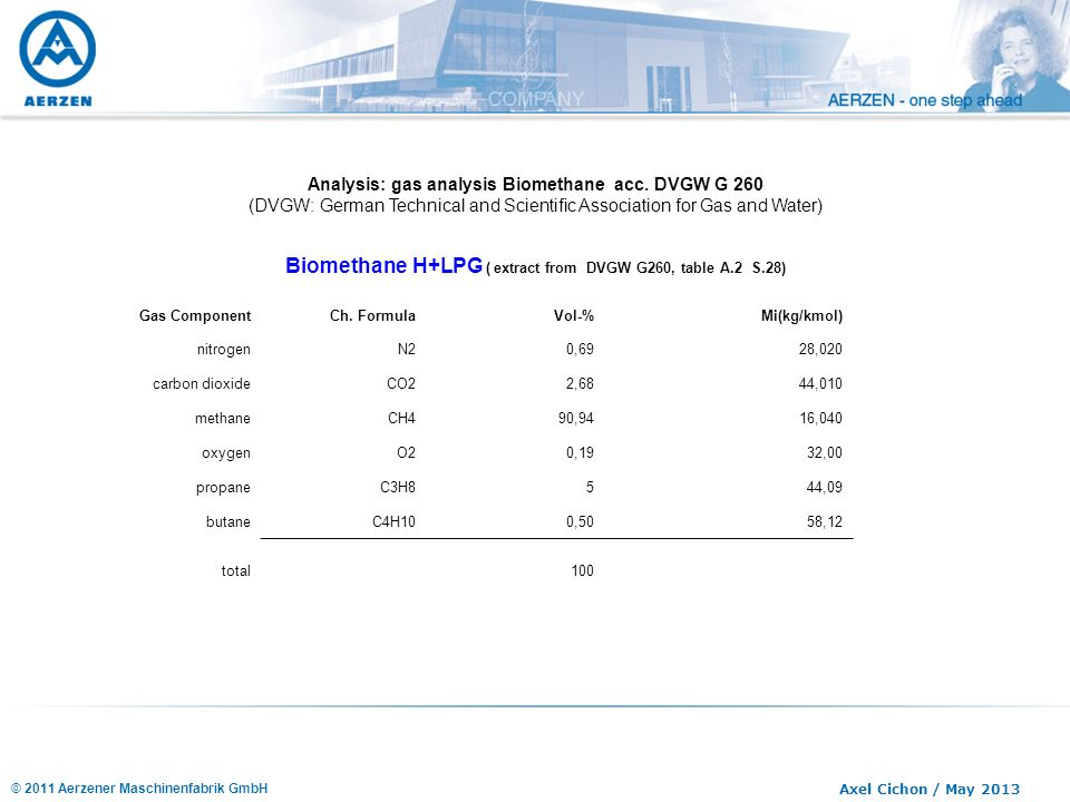 Biomethane H+LPG ( extract from DVGW G260, table A.2 S.28)