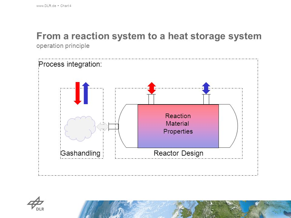 From a reaction system to a heat storage system operation principle