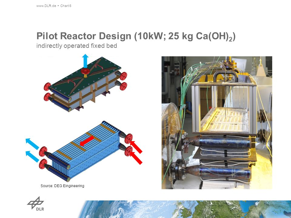 Pilot Reactor Design (10kW; 25 kg Ca(OH)2) indirectly operated fixed bed
