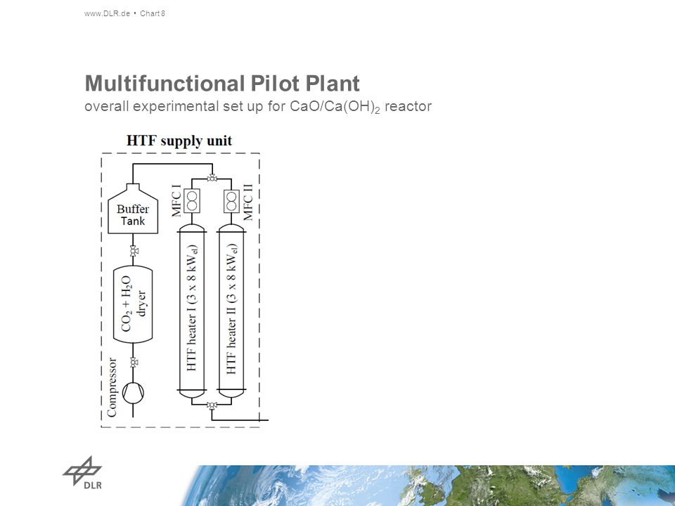 Multifunctional Pilot Plant overall experimental set up for CaO/Ca(OH)2 reactor