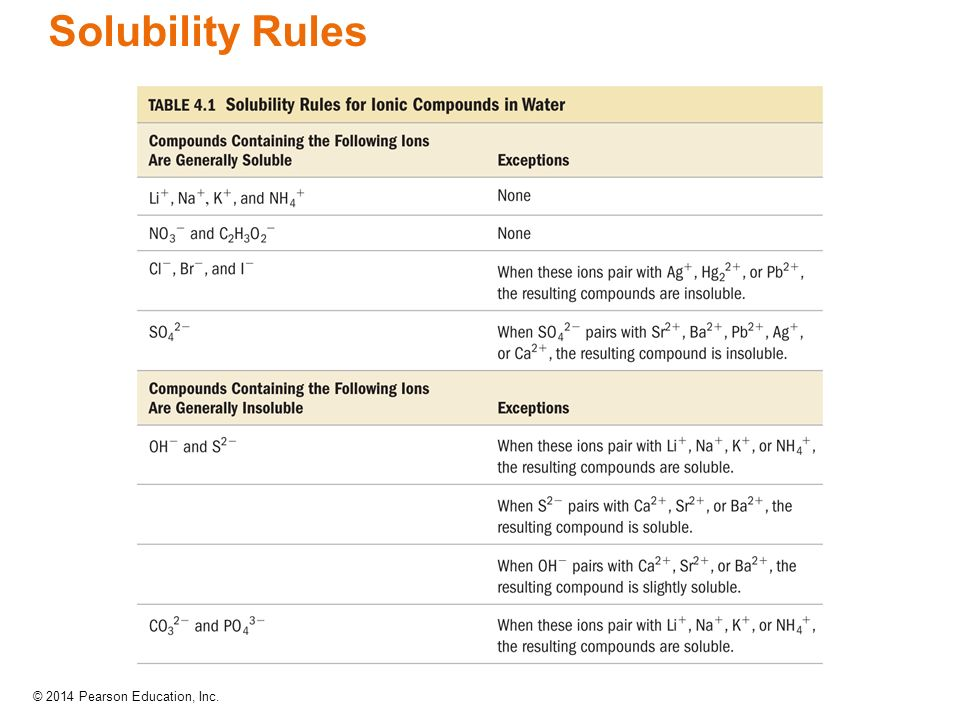 experiment basic solubility rules of salts Chem 111 experiment #7  solubility rules state that sulfates are soluble except  when some salts react with water,.