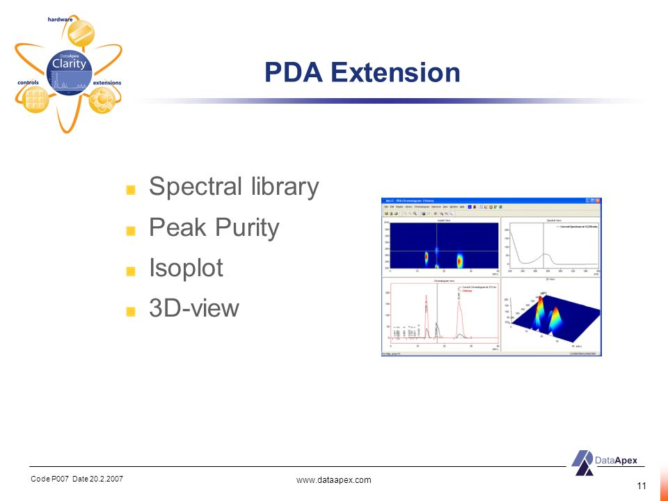 PDA Extension Spectral library Peak Purity Isoplot 3D-view