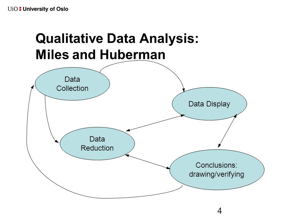 qualitative data analysis A vital element in successful qualitative data analysis is to respect the difference  between qualitative and quantitative research the difference is, as strauss.