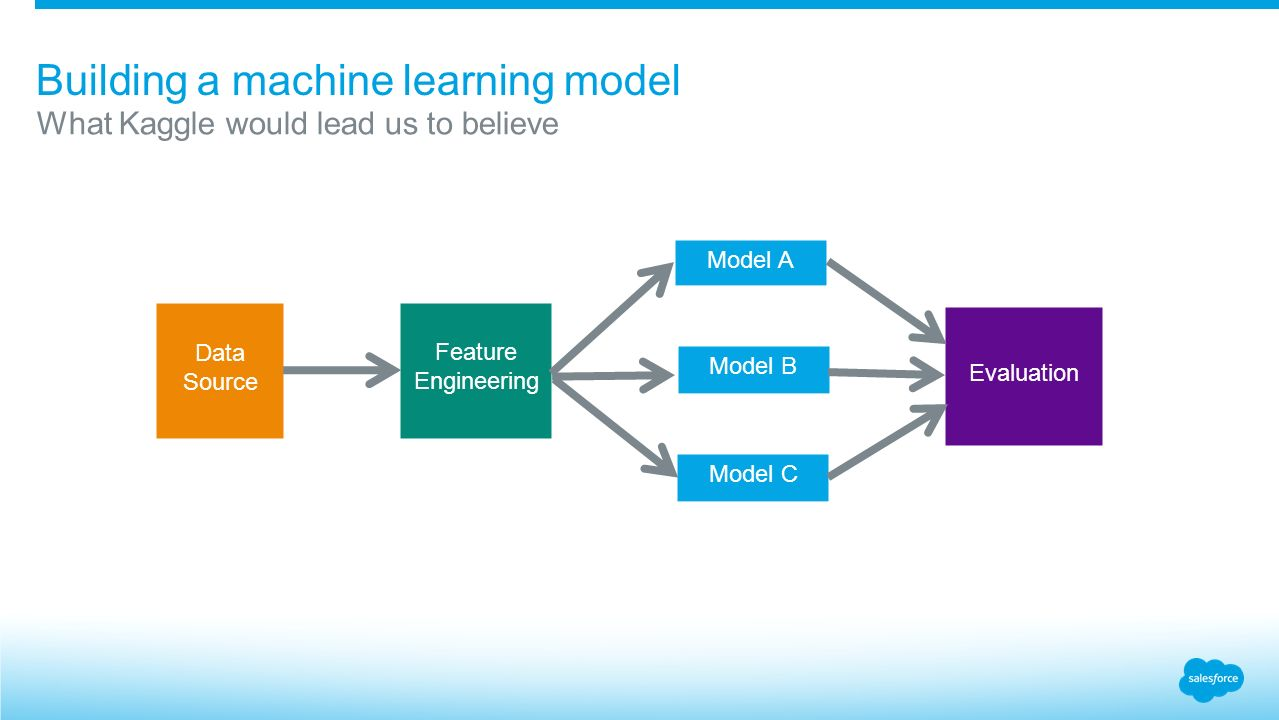 machine learning models