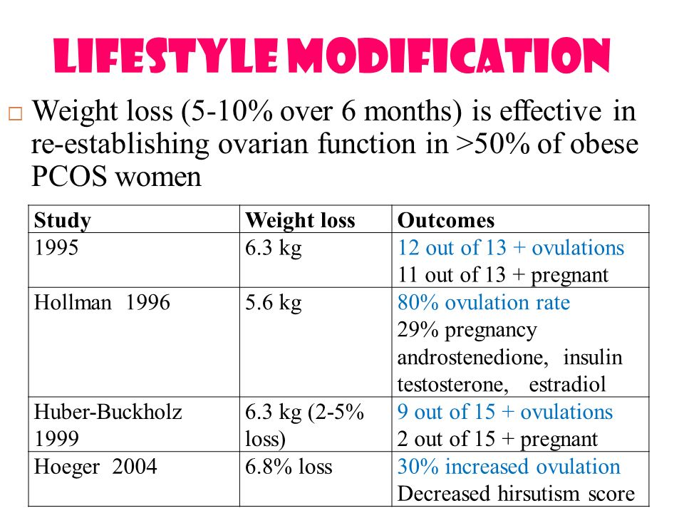 Polycystic ovarian syndrome Can lifestyle modifications ...