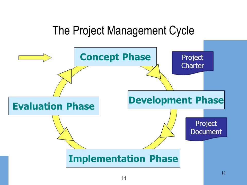 The Project Management Cycle